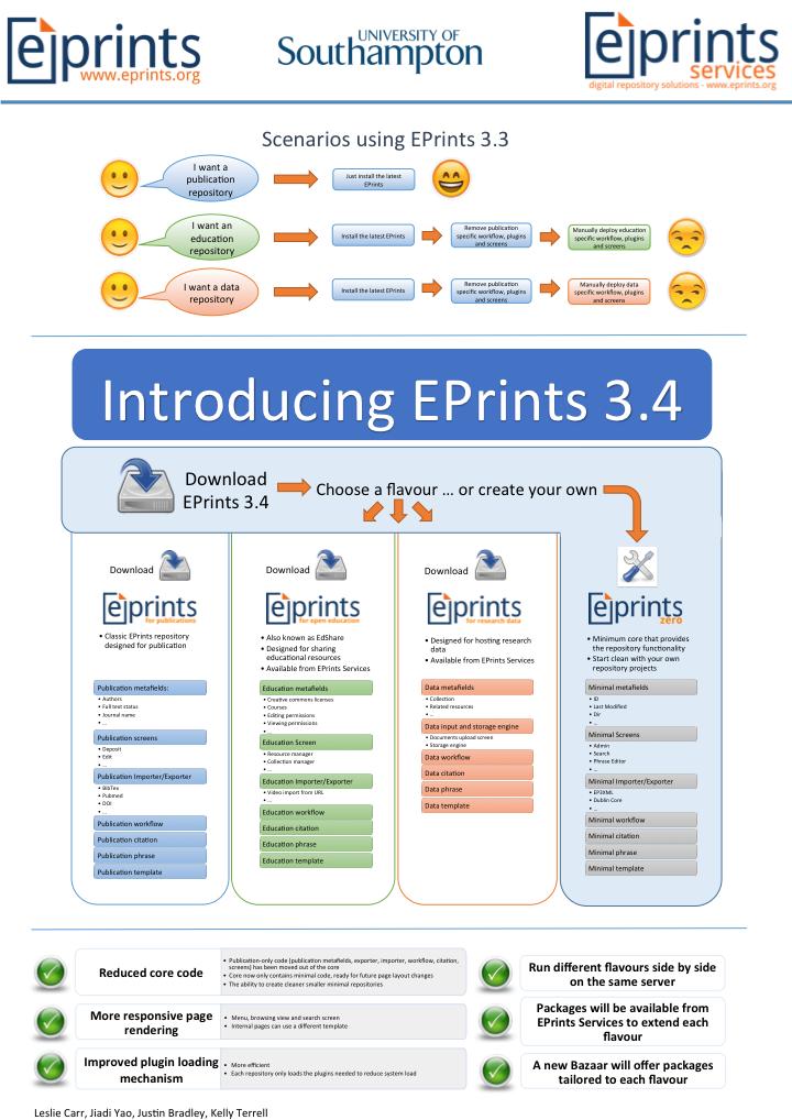 eprints 3.4 poster